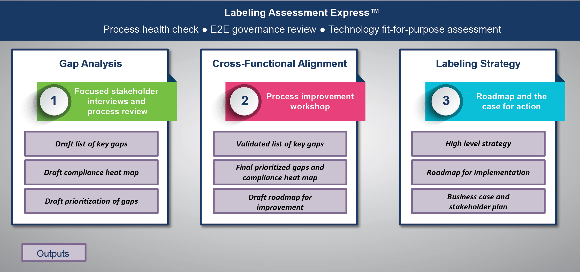 Labeling Assessment Express